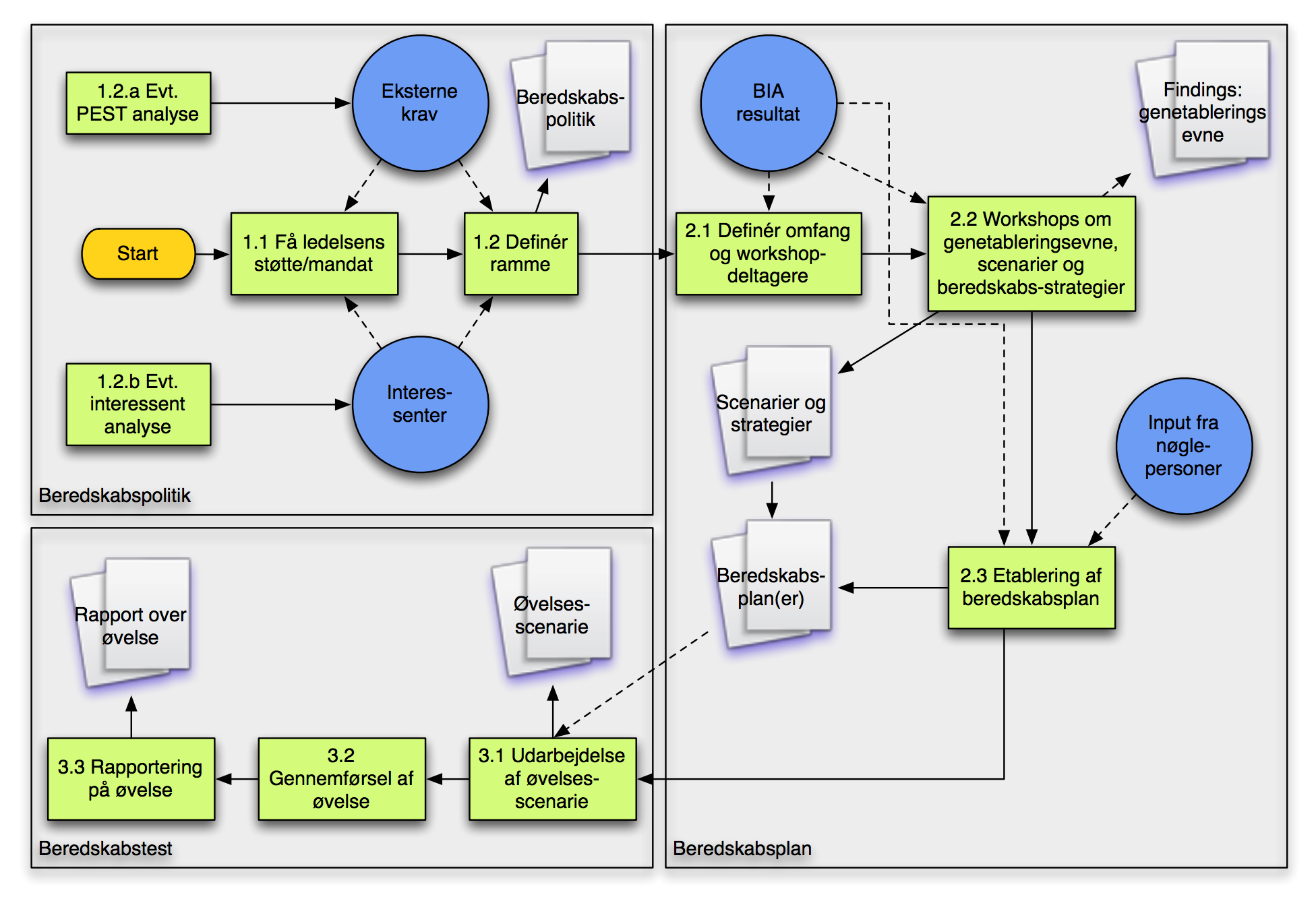 implementeringsplan_-_beredskab.png