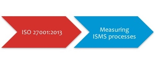 Measuring information security processes with ISO 27001 metrics