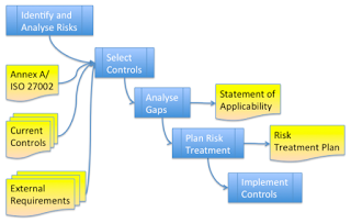 The new ISO 27001 is out! How to develop a Statement of